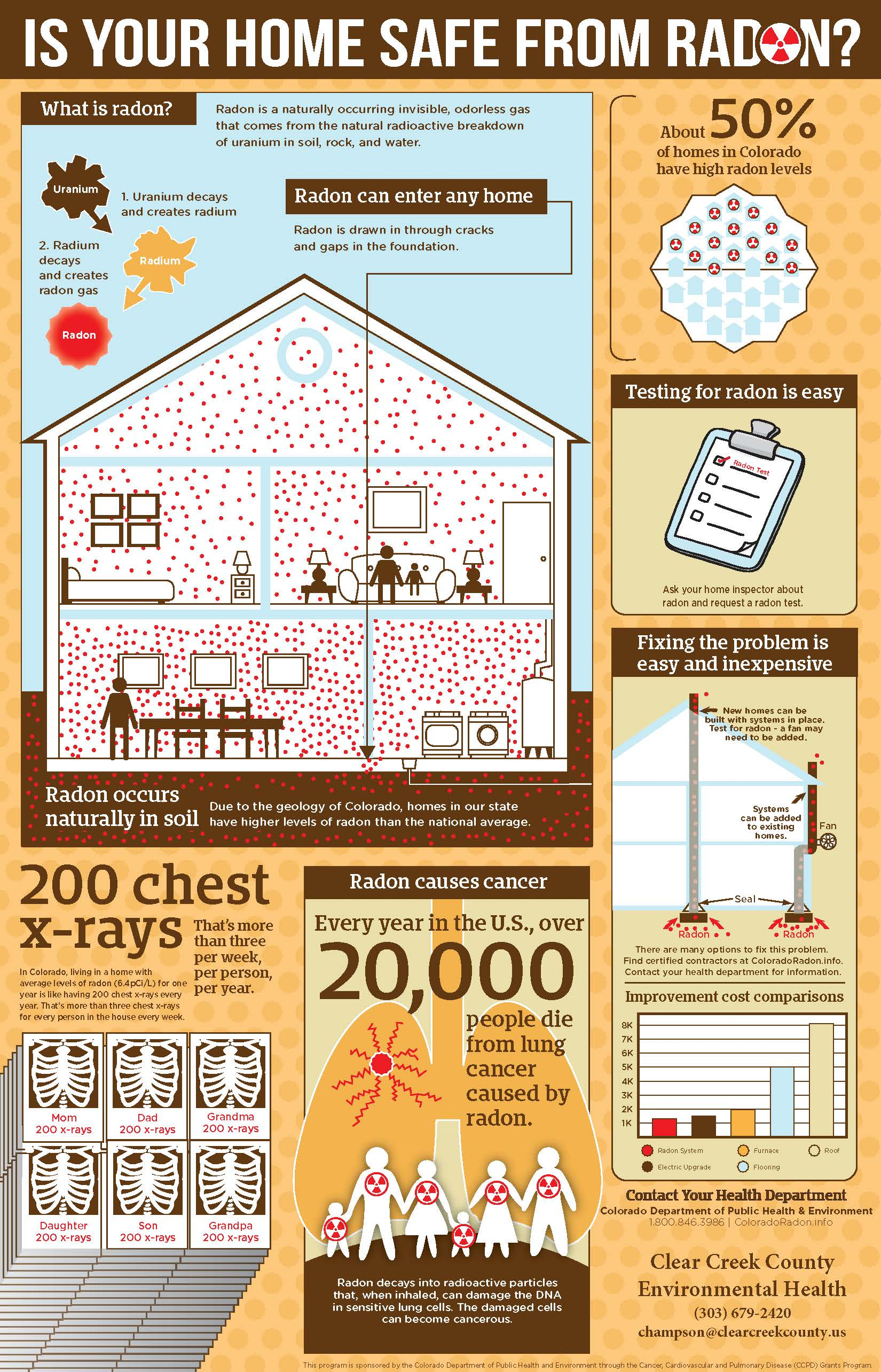 Radon Information Graphic
